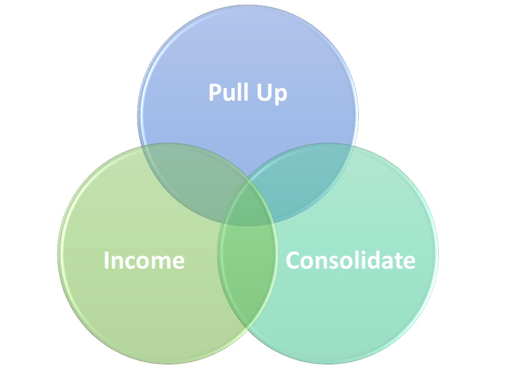 Three Words 2015: Pull-Up, Consolidate, Income